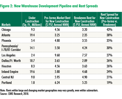 CBRE Research: Breaking Ground: Market Rents Justify New Warehouse Development | U.S. MarketFlash