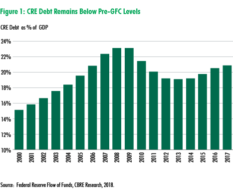 CBRE Research: Real Estate Has Lower Leverage, Despite Rising Global Debt Levels | U.S. MarketFlash
